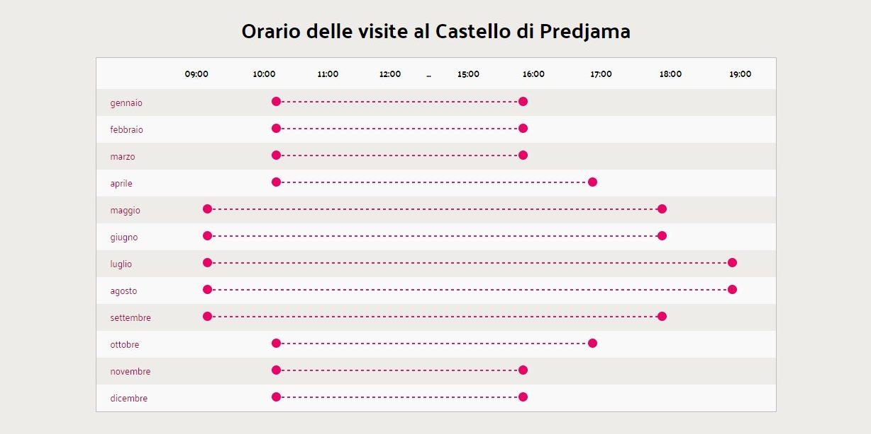 Orari di visita del Castello di Predjama (immagine presa dal sito postojnska-jama.eu)